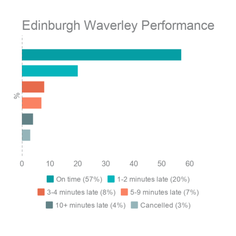 Edinburgh Waverley Station Performance
