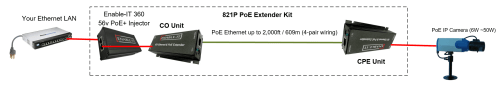 small resolution of enable it 821p poe ethernet extender wiring