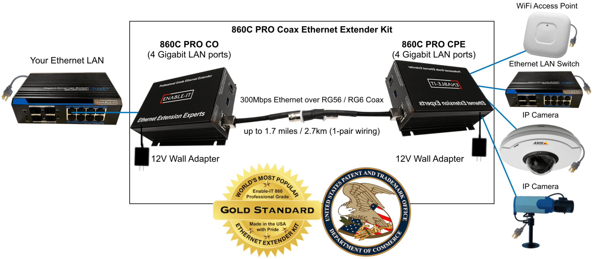hight resolution of 860c pro gigabit coax ethernet extender wiring