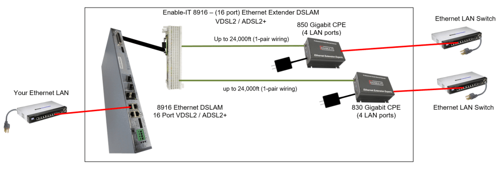 medium resolution of enable it 8916 dslam wiring