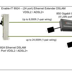 Vdsl2 Wiring Diagram 1972 Vw Super Beetle Ethernet Extender Blog Diagrams Control Plug