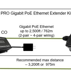 enable it 360 poe injector wiring [ 1987 x 498 Pixel ]