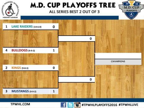 Playoffs Tree 1
