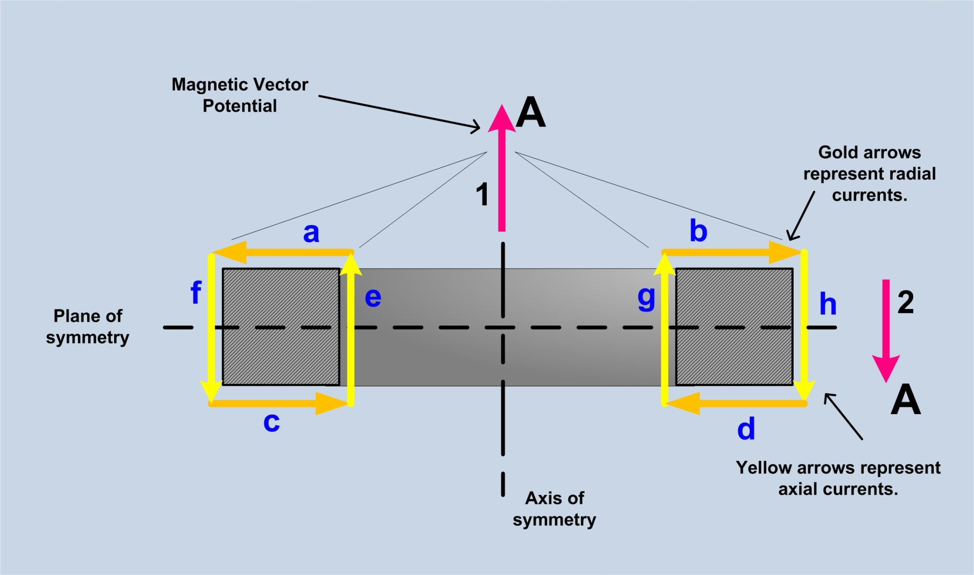 hight resolution of torroidal inductor transformer and magnetic vector potential