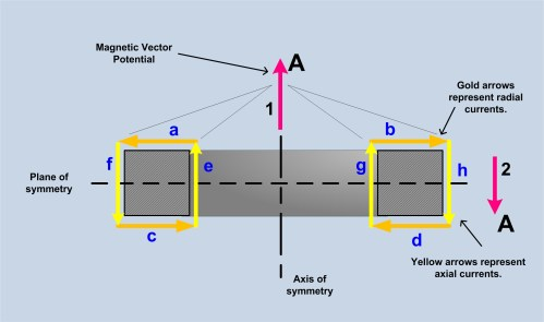 small resolution of torroidal inductor transformer and magnetic vector potential