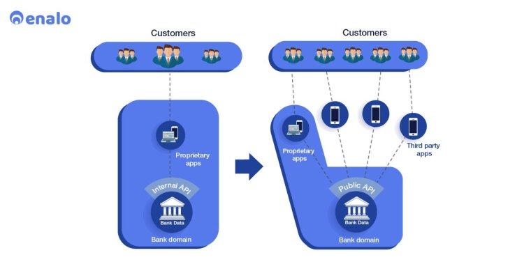 open banking, open banking in India, open banking api