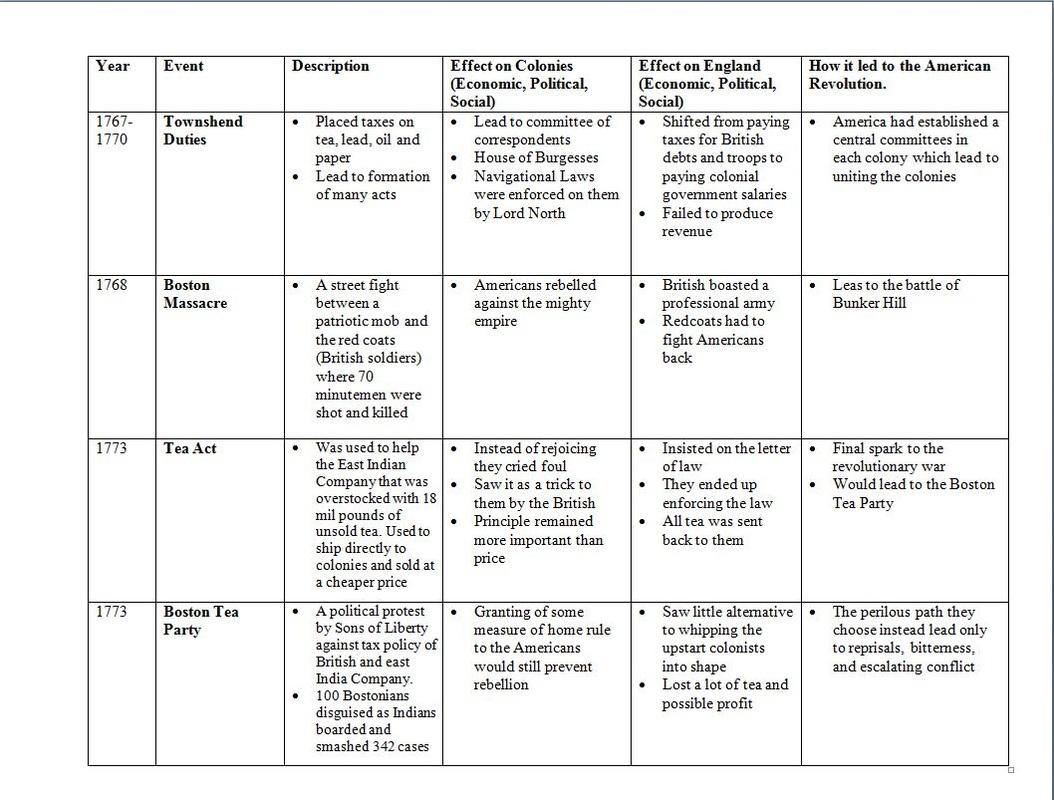 War Of Template Worksheet