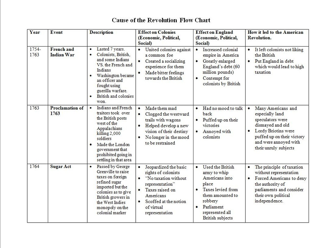 Causes Chart