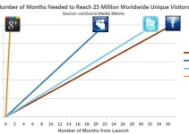 Google Plus Reaches 25 Million Users 8