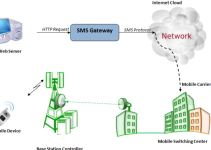 Install Kannel SMS gateway in Centos 5 3