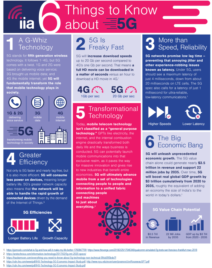 6 Things You Should Know about 5G [Infographic] 3