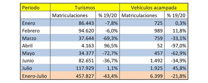 INTERÉS POR LOS VEHÍCULOS DE ACAMPADA caravanas