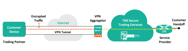 P2P VPN - Alternative to Hamachi
