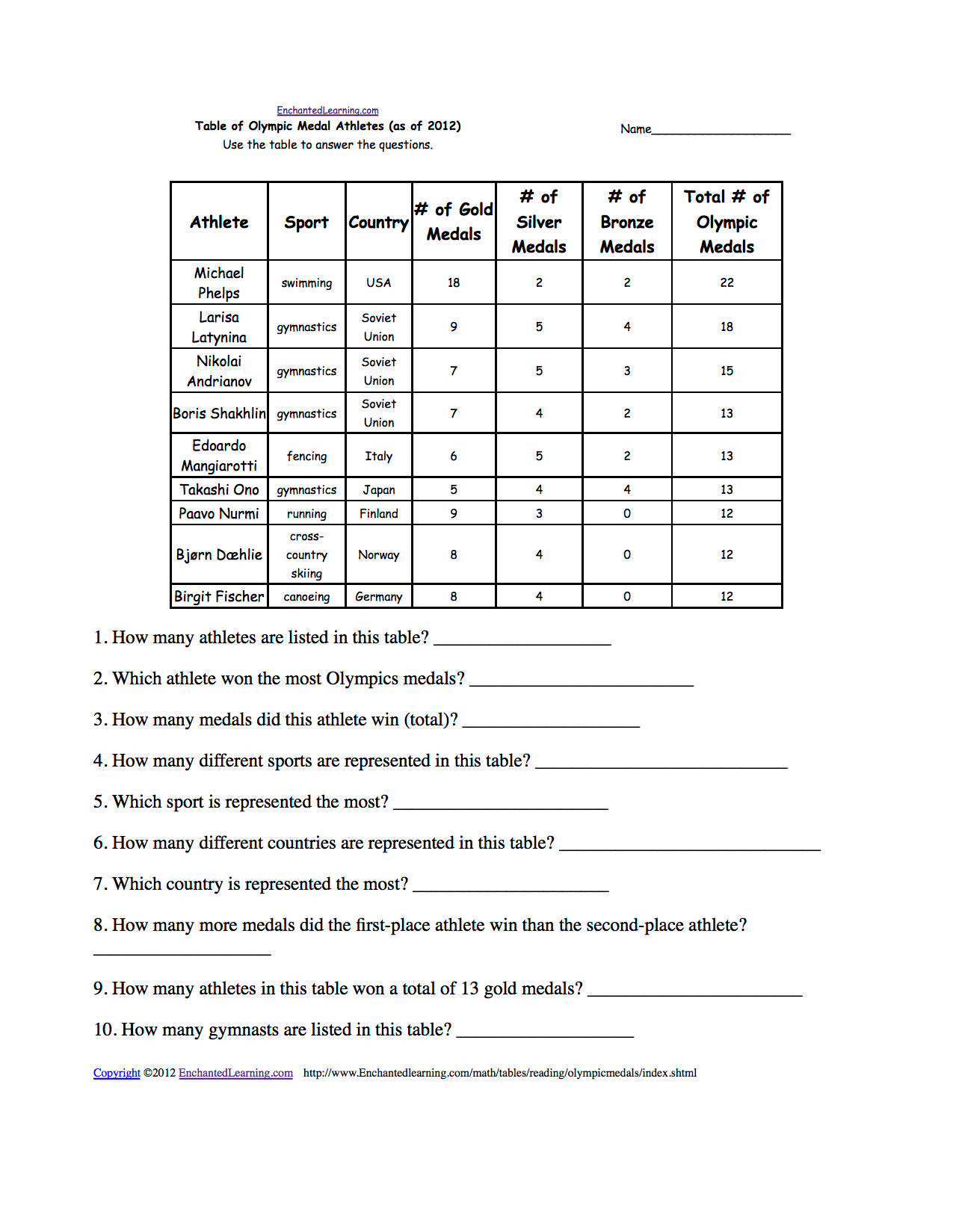 Reading And Interpreting Tables
