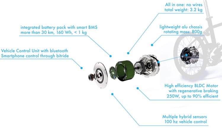 Imagen donde podemos ver un despiece del motor de la bicicleta eléctrica plegable, Vello Bike+, donde se explica el funcionamiento de su sistema de auto-recarga.