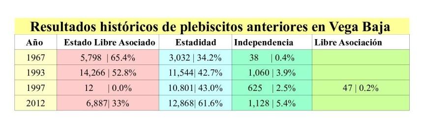 Grafica_Resultados_Plebiscitarios_de_Vega_Baja