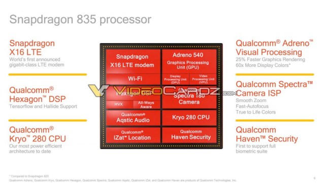Comosición del Snapdragon 835 por dentro