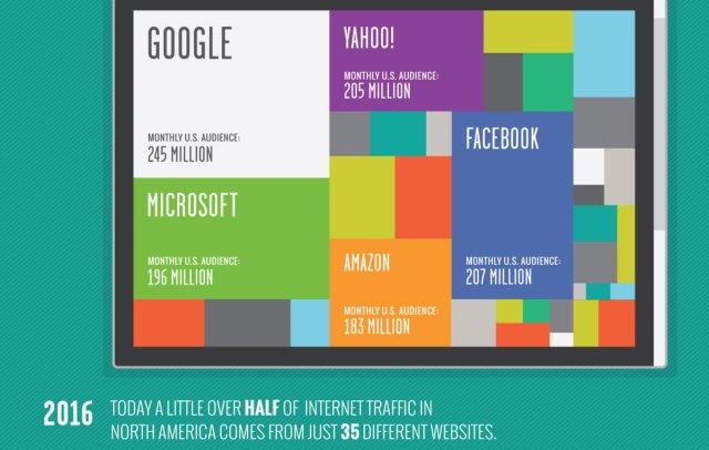 35 páginas con más de la mitad del tráfico de Internet: 35 páginas con más de la mitad del tráfico de Internet