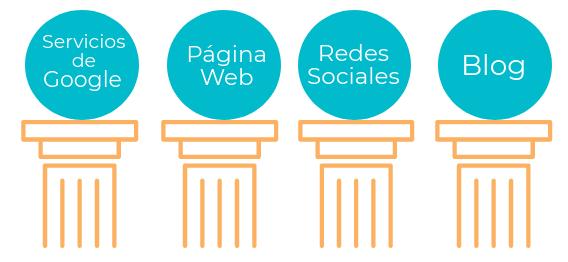 presencia-online-pilares-basicos