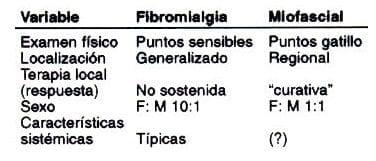 SINDROME MIOFASCIAL, REVISTA COLOMBIANA DE REUMATOLOGÍA, SALUD