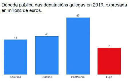 A ilustración amosa a comparativa entre a débeda das catro Deputacións galegas a 31 de decembro de 2013, según os datos oficiais do Ministerio de Facenda. A Deputación de Lugo rexistra o endebedamento máis baixo, con 31 millóns de euros, fronte ós 67 millóns da Deputación de Pontevedra, os 45 millóns da de Ourense, ou os 41 millóns da Deputación de A Coruña.  (Infografía: GPDL).