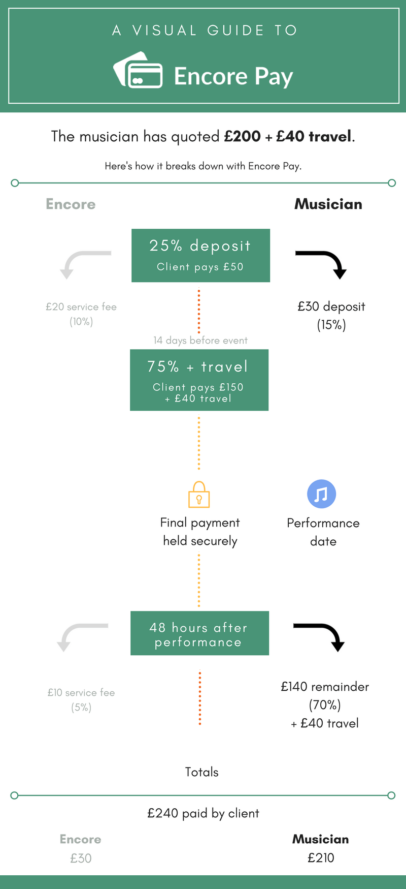 Visual guide to Encore Pay - Infographic