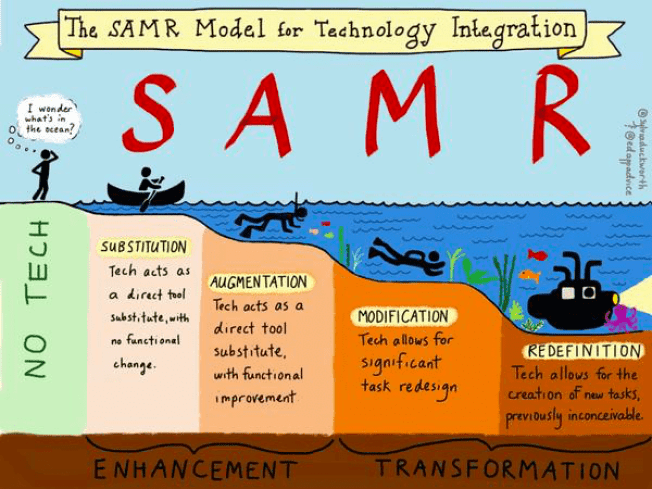 SAMR Technology Integration Model