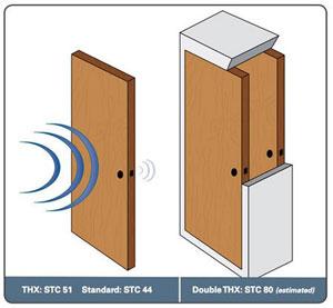soundproof doors encore home improvements