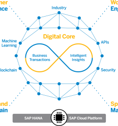 learn how sap hana s unique capabilities are changing erp watch a 2 minute video [ 2295 x 1657 Pixel ]