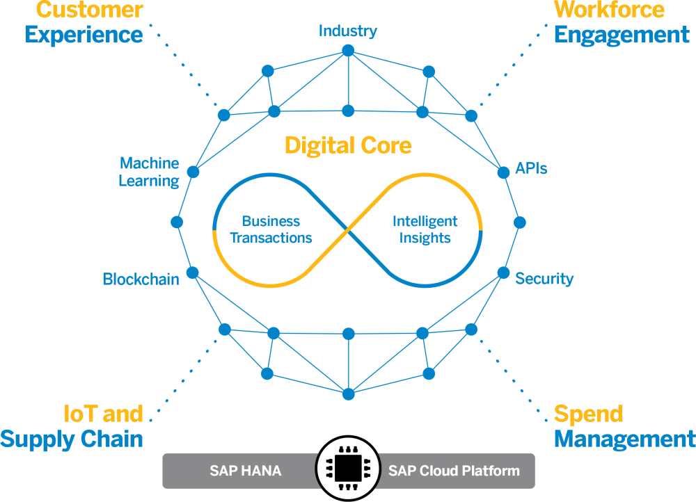 medium resolution of learn how sap hana s unique capabilities are changing erp watch a 2 minute video