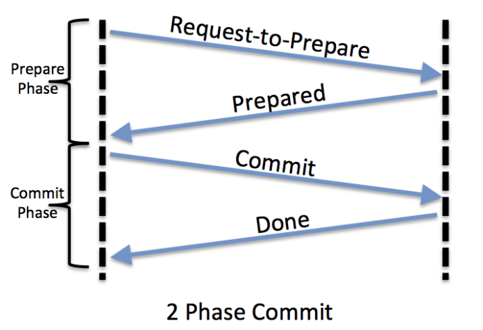 2 - Phase Commit Protocol