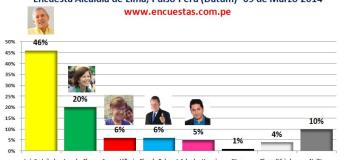 Encuesta Alcaldía de Lima, Datum – 09 Marzo 2014