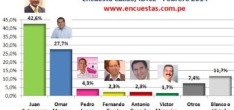 Encuesta Alcaldía del Callao, IDICE – Febrero 2014