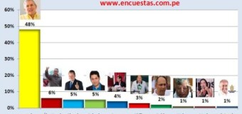 Encuesta Alcaldía de Lima, Ipsos Perú – 16 Marzo 2014