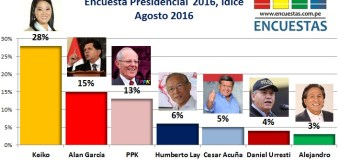 Encuesta Presidencial 2016, Idice – Agosto 2015