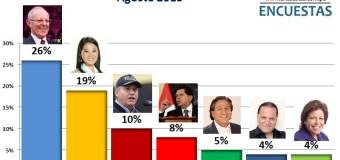 Encuesta Presidencial Online – Agosto 2015