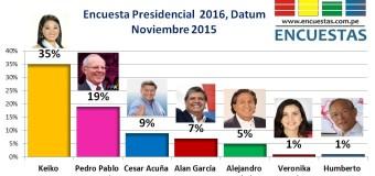 Encuesta Presidencial 2016, Datum – Noviembre 2015
