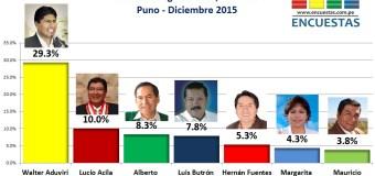 Encuesta Congreso 2016, Defondo– (Puno) Diciembre 2015