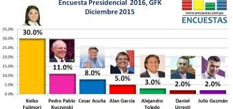 Encuesta Presidencial 2016, Gfk – Diciembre 2015