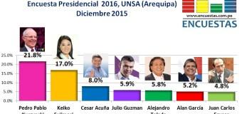 Encuesta Presidencial 2016, UNSA – Diciembre 2015
