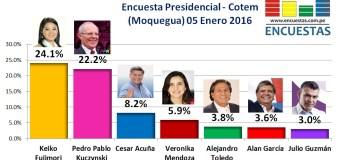 Encuesta Presidencial, Cotem  (Moquegua) – 05 de Enero 2016