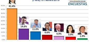 Encuesta Presidencial, ICSI Perú – 15 Febrero 2016