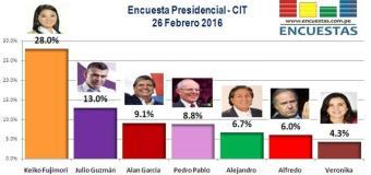 Encuesta Presidencial, CIT – 26 Febrero 2016