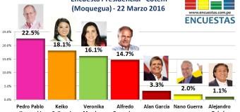 Encuesta Presidencial, Cotem – 22 de Marzo 2016