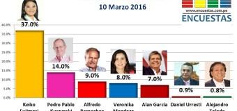 Encuesta Presidencial, Datum – 10 Marzo 2016
