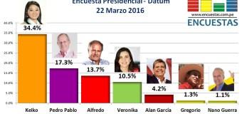 Encuesta Presidencial, Datum – 22 Marzo 2016
