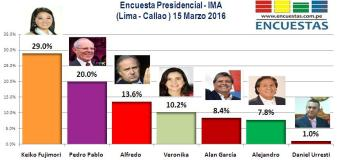 Encuesta Presidencial, IMA – 15 Marzo 2016