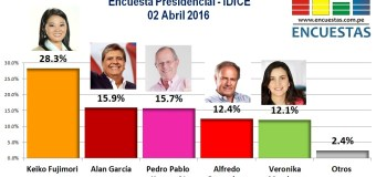 Encuesta Presidencial, IDICE – 02 Abril 2016