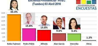 Encuesta Presidencial, AVEC – 03 Abril 2016