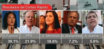 Conteo Rápido IPSOS al 71.1%